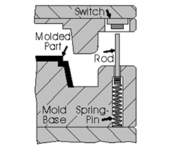 Switch Delay Diagram
